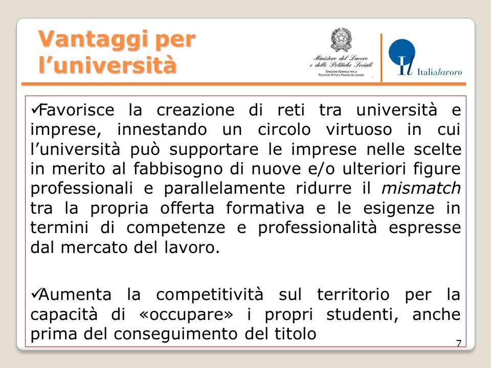 Vantaggi per l'università 7 Favorisce la creazione di reti tra università e imprese, innestando un circolo virtuoso in cui l'università può supportare