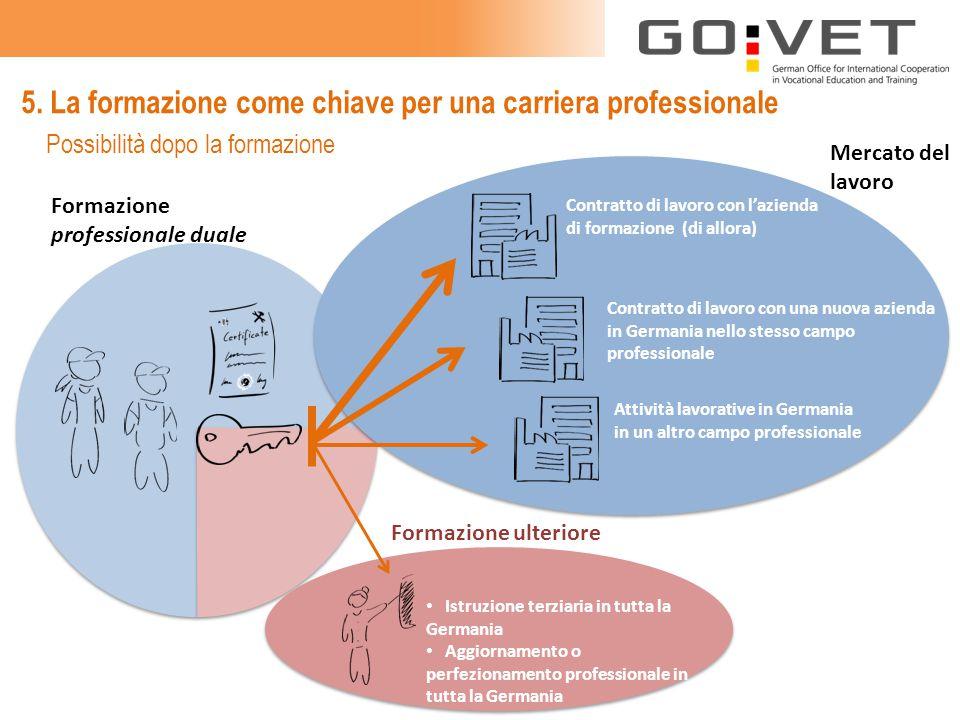 5. La formazione come chiave per una carriera professionale Contratto di lavoro con l'azienda di formazione (di allora) Contratto di lavoro con una nu