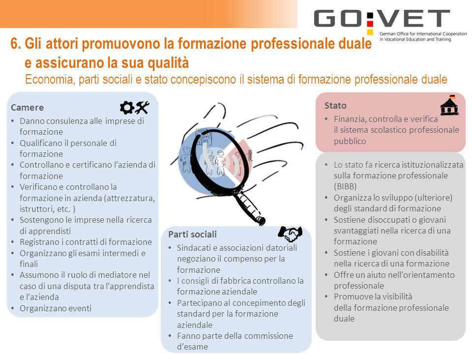 6. Gli attori promuovono la formazione professionale duale e assicurano la sua qualità Camere Danno consulenza alle imprese di formazione Qualificano