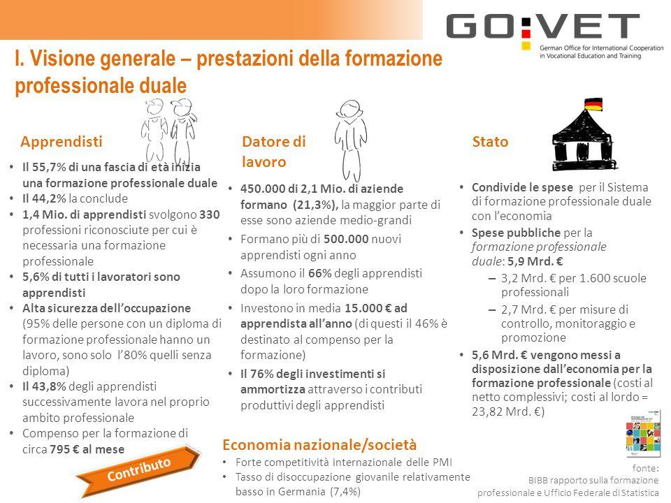 I. Visione generale – prestazioni della formazione professionale duale 450.000 di 2,1 Mio.