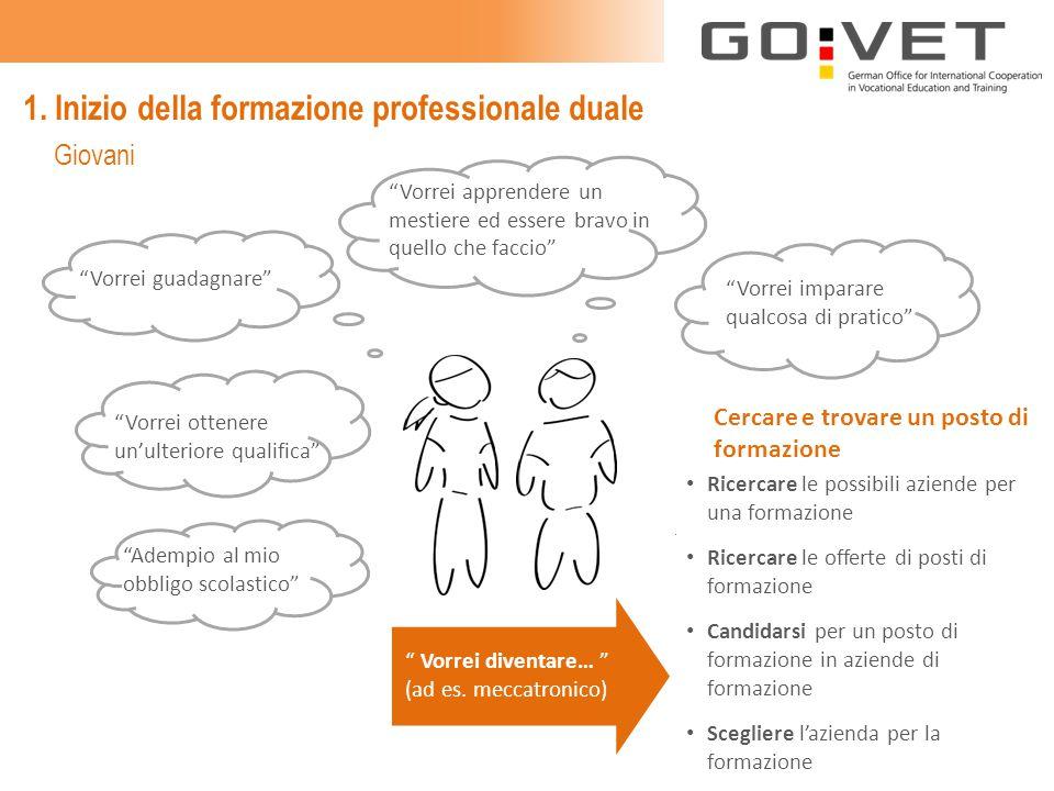 1. Inizio della formazione professionale duale Ricercare le possibili aziende per una formazione Ricercare le offerte di posti di formazione Candidars