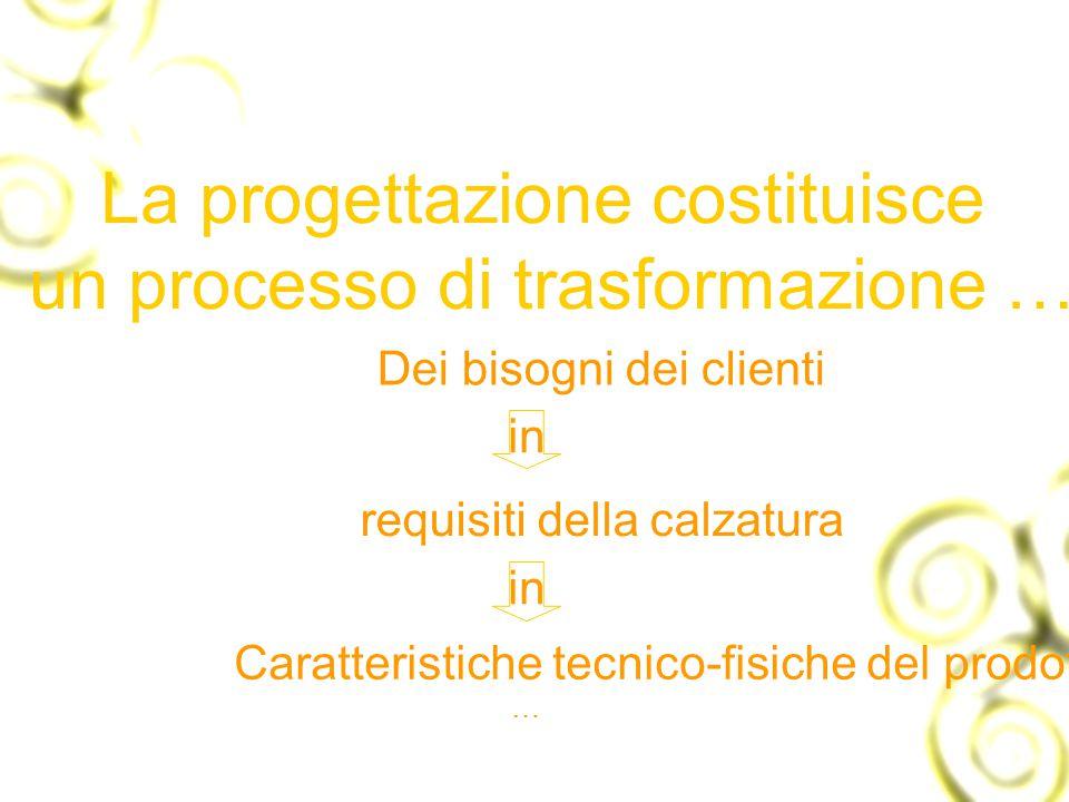 La progettazione costituisce un processo di trasformazione … Dei bisogni dei clienti requisiti della calzatura in Caratteristiche tecnico-fisiche del