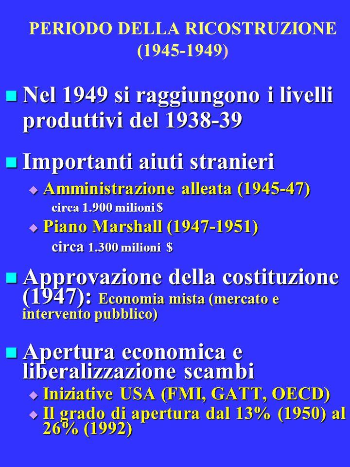 PERIODO DELLA RICOSTRUZIONE (1945-1949) Nel 1949 si raggiungono i livelli produttivi del 1938-39 Nel 1949 si raggiungono i livelli produttivi del 1938-39 Importanti aiuti stranieri Importanti aiuti stranieri  Amministrazione alleata (1945-47) circa 1.900 milioni $  Piano Marshall (1947-1951) circa 1.300 milioni $ Approvazione della costituzione (1947): Economia mista (mercato e intervento pubblico) Approvazione della costituzione (1947): Economia mista (mercato e intervento pubblico) Apertura economica e liberalizzazione scambi Apertura economica e liberalizzazione scambi  Iniziative USA (FMI, GATT, OECD)  Il grado di apertura dal 13% (1950) al 26% (1992)
