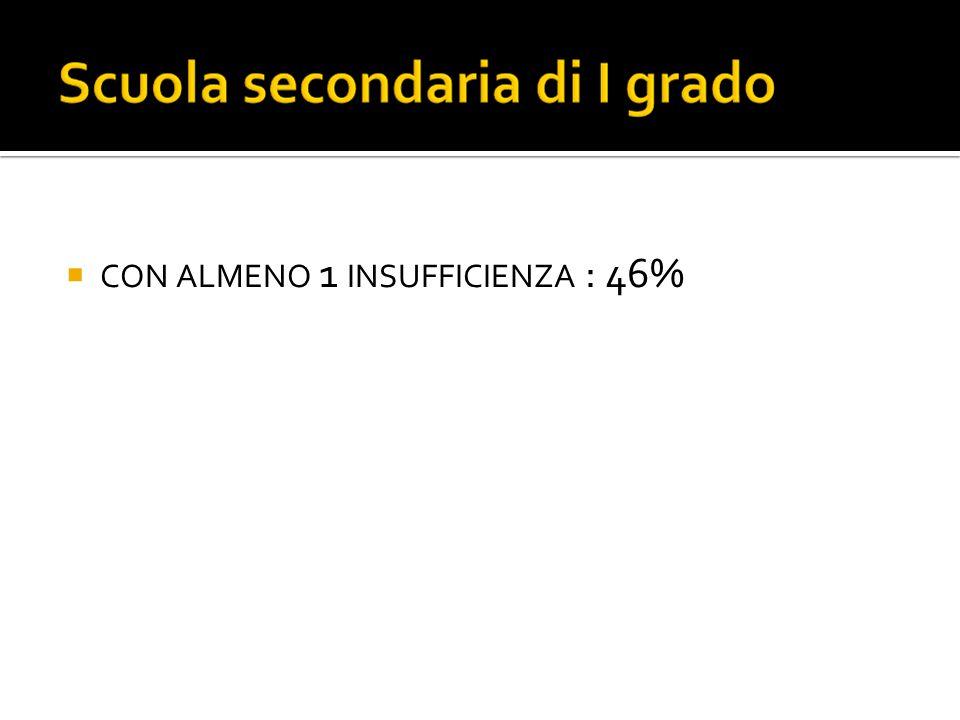  CON ALMENO 1 INSUFFICIENZA : 46%