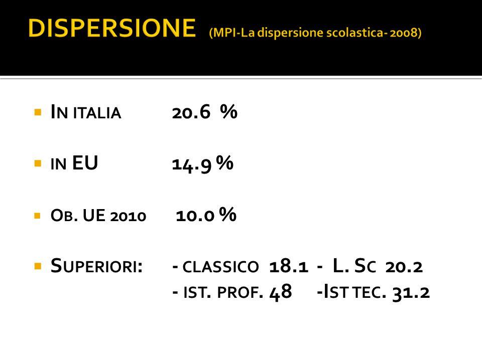  I N ITALIA 20.6%  IN EU 14.9 %  O B. UE 2010 10.0 %  S UPERIORI : - CLASSICO 18.1- L. S C 20.2 - IST. PROF. 48 -I ST TEC. 31.2