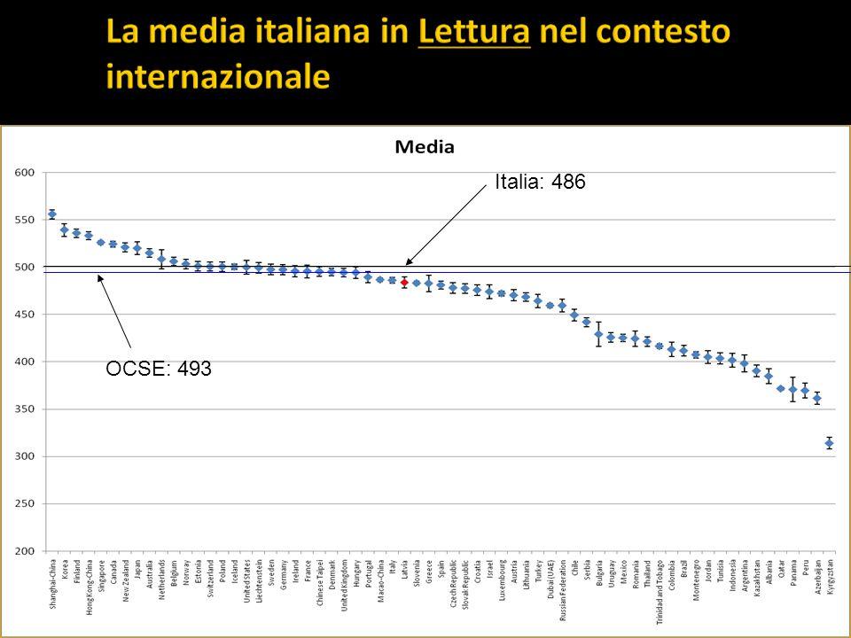 OCSE: 493 Italia: 486
