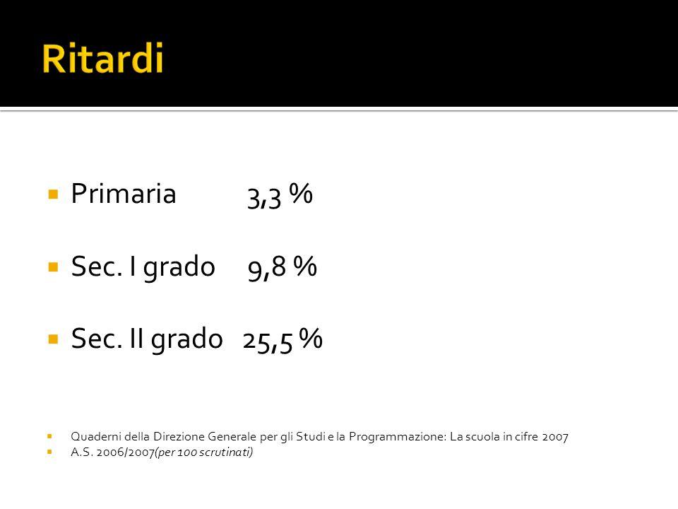  Primaria 3,3 %  Sec. I grado 9,8 %  Sec.