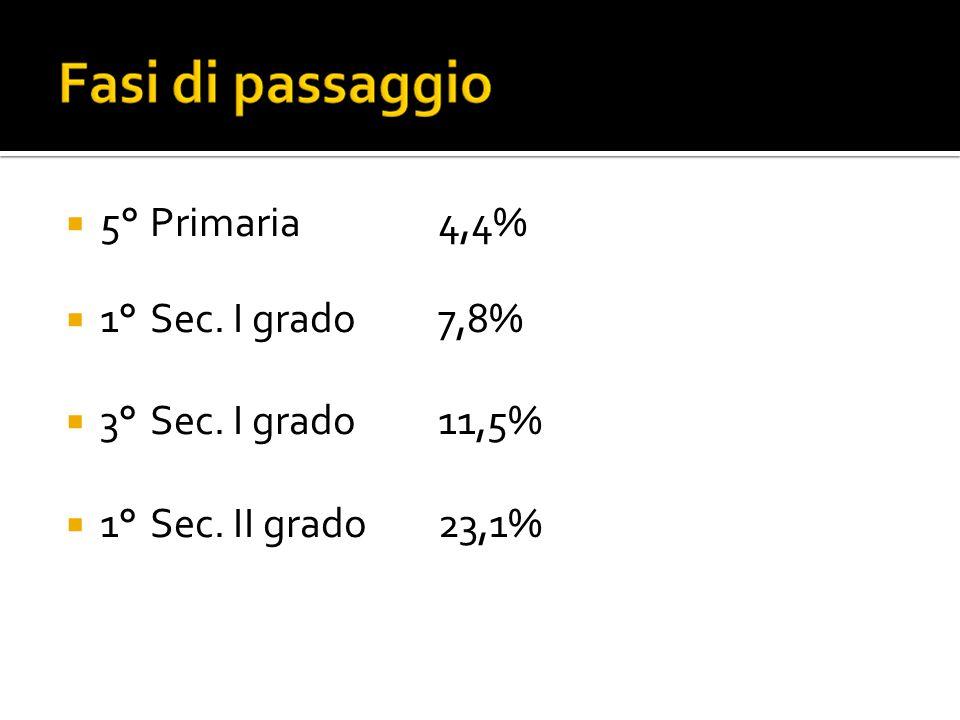  5° Primaria4,4%  1° Sec. I grado 7,8%  3° Sec. I grado 11,5%  1° Sec. II grado23,1%