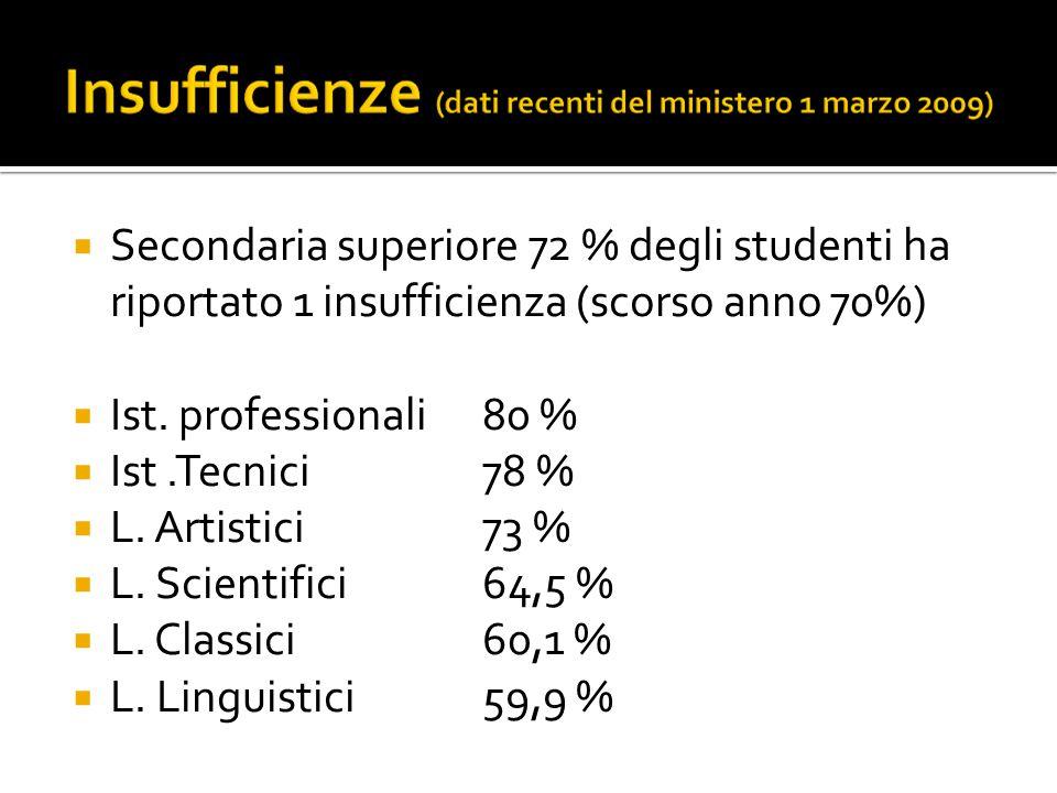  Secondaria superiore 72 % degli studenti ha riportato 1 insufficienza (scorso anno 70%)  Ist.