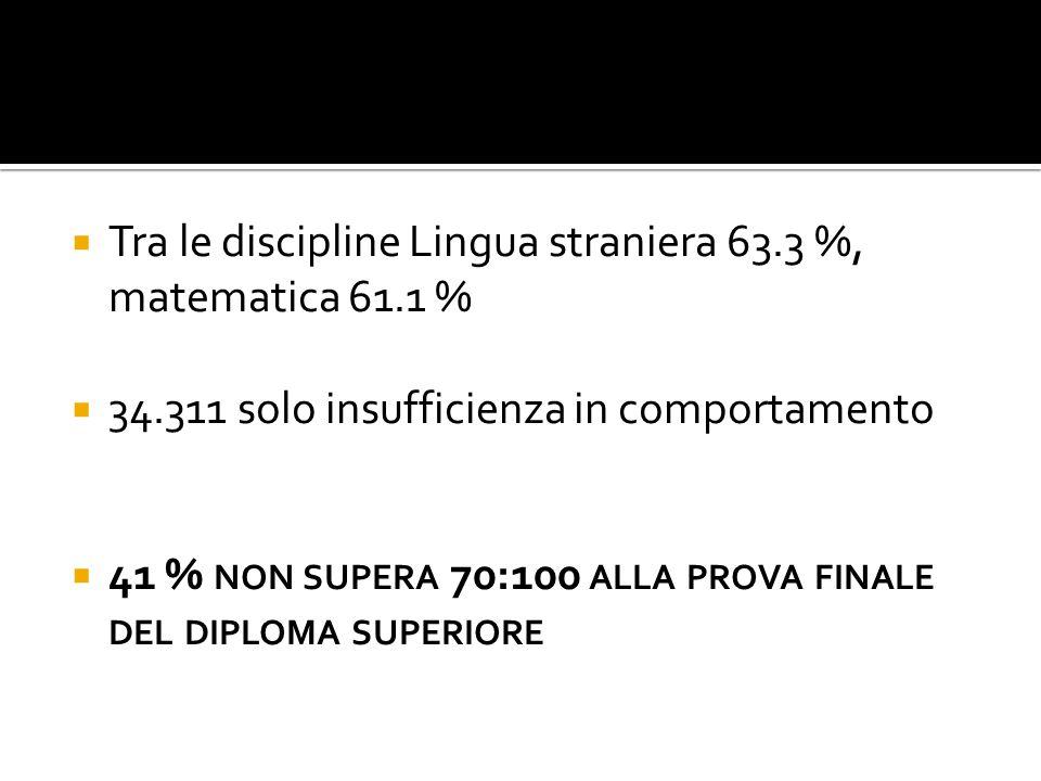  Tra le discipline Lingua straniera 63.3 %, matematica 61.1 %  34.311 solo insufficienza in comportamento  41 % NON SUPERA 70:100 ALLA PROVA FINALE DEL DIPLOMA SUPERIORE