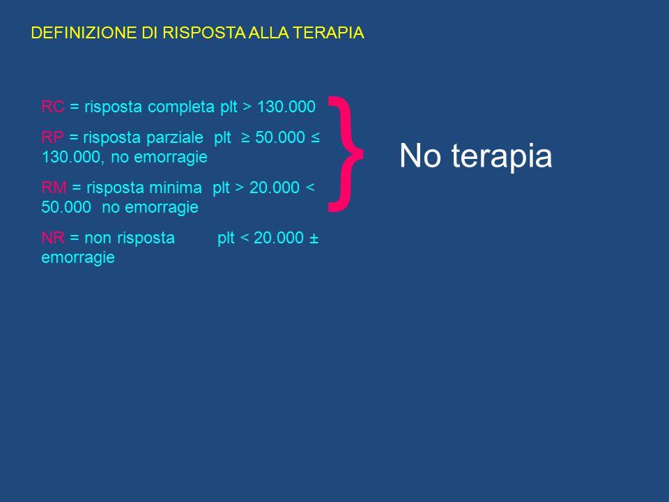 DEFINIZIONE DI RISPOSTA ALLA TERAPIA RC = risposta completa plt > 130.000 RP = risposta parziale plt ≥ 50.000 ≤ 130.000, no emorragie RM = risposta mi