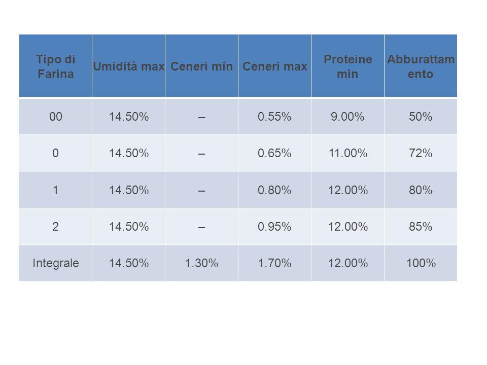 Tipo di Farina Umidità maxCeneri minCeneri max Proteine min Abburattam ento 0014.50%–0.55%9.00%50% 014.50%–0.65%11.00%72% 114.50%–0.80%12.00%80% 214.50%–0.95%12.00%85% Integrale14.50%1.30%1.70%12.00%100%
