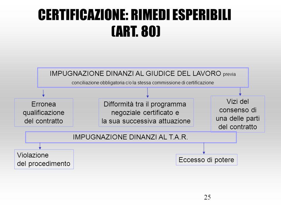 25 CERTIFICAZIONE: RIMEDI ESPERIBILI (ART. 80) IMPUGNAZIONE DINANZI AL GIUDICE DEL LAVORO previa conciliazione obbligatoria c/o la stessa commissione