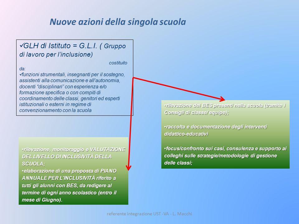 Nuove azioni della singola scuola GLH di Istituto = G.L.I.