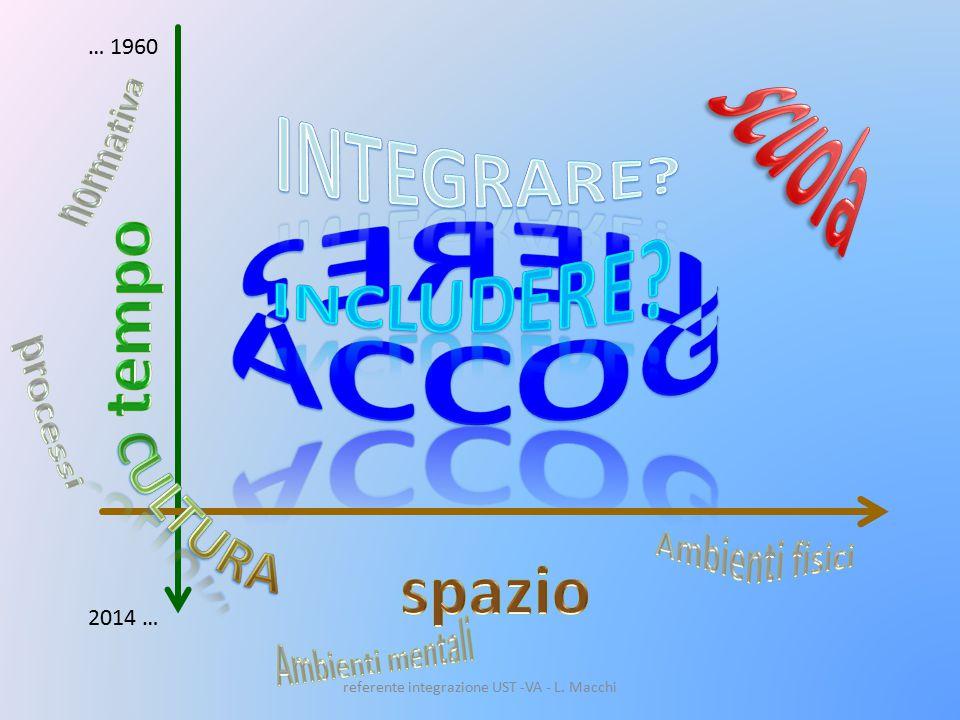 … 1960 2014 … referente integrazione UST -VA - L. Macchi