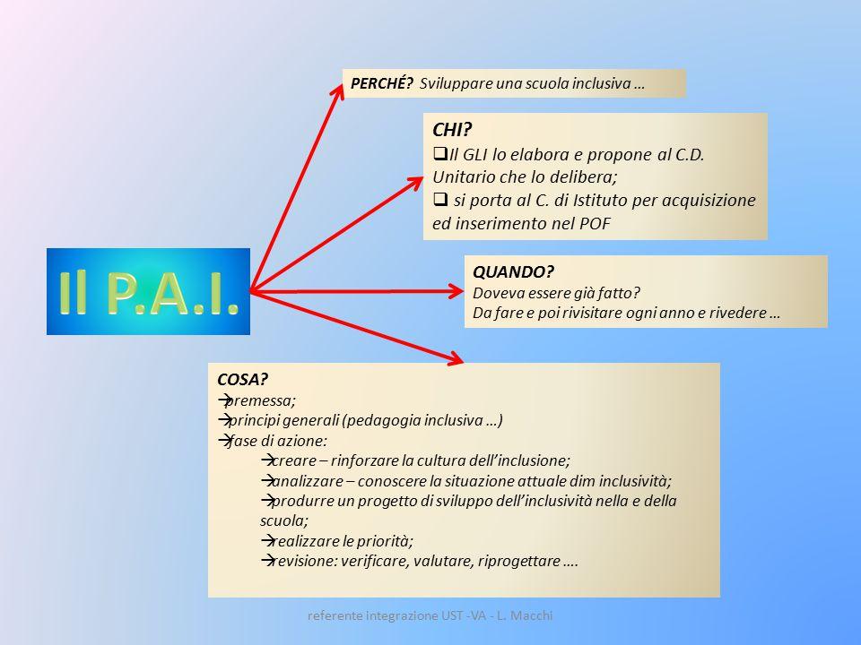 referente integrazione UST -VA - L. Macchi CHI.  Il GLI lo elabora e propone al C.D.