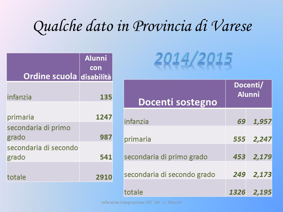 Qualche dato in Provincia di Varese Ordine scuola Alunni con disabilità infanzia135 primaria1247 secondaria di primo grado987 secondaria di secondo grado541 totale2910 Docenti sostegno Docenti/ Alunni infanzia691,957 primaria5552,247 secondaria di primo grado4532,179 secondaria di secondo grado2492,173 totale13262,195 referente integrazione UST -VA - L.