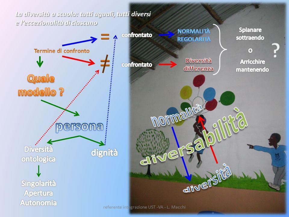 La diversità a scuola: tutti uguali, tutti diversi e l'eccezionalità di ciascuno referente integrazione UST -VA - L.