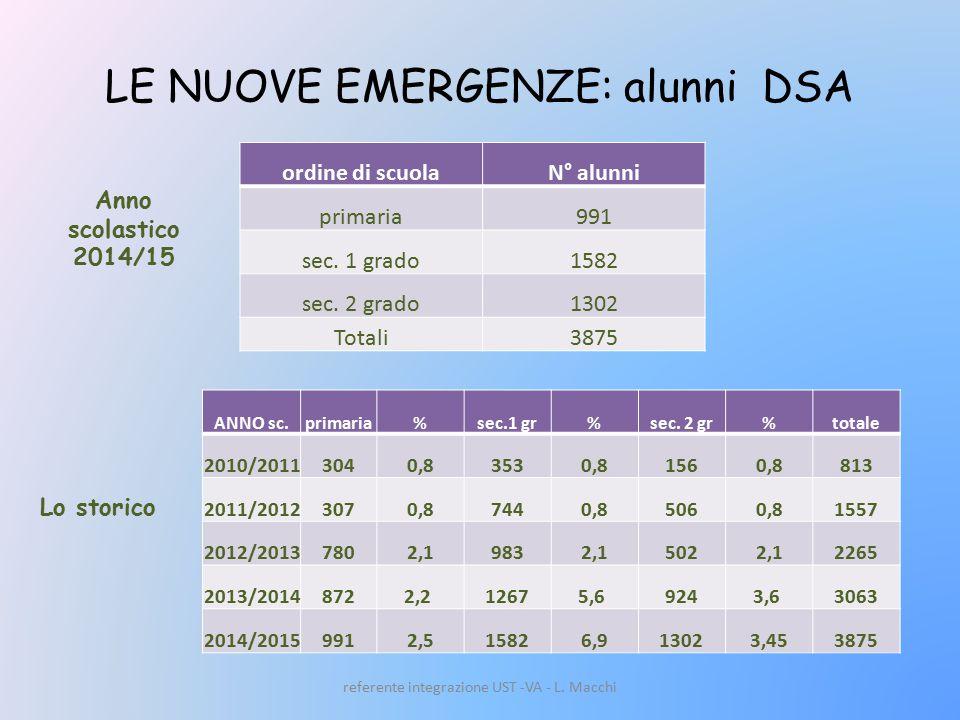 LE NUOVE EMERGENZE: alunni DSA ordine di scuolaN° alunni primaria991 sec.