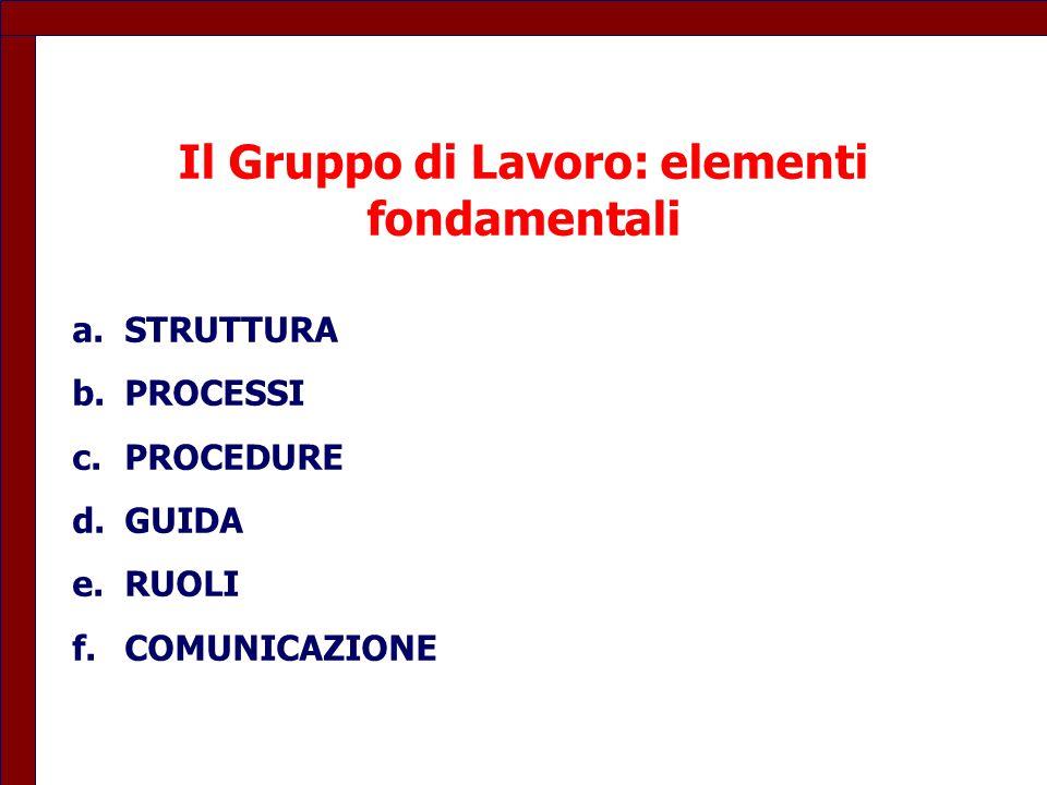 Il Gruppo di Lavoro: elementi fondamentali a.STRUTTURA b.PROCESSI c.PROCEDURE d.GUIDA e.RUOLI f.COMUNICAZIONE