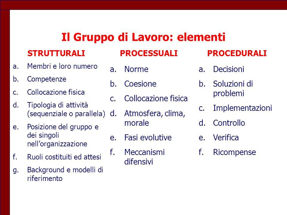 Il Gruppo di Lavoro: elementi a.Membri e loro numero b.Competenze c.Collocazione fisica d.Tipologia di attività (sequenziale o parallela) e.Posizione