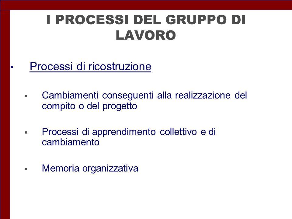 I PROCESSI DEL GRUPPO DI LAVORO Processi di ricostruzione  Cambiamenti conseguenti alla realizzazione del compito o del progetto  Processi di appren