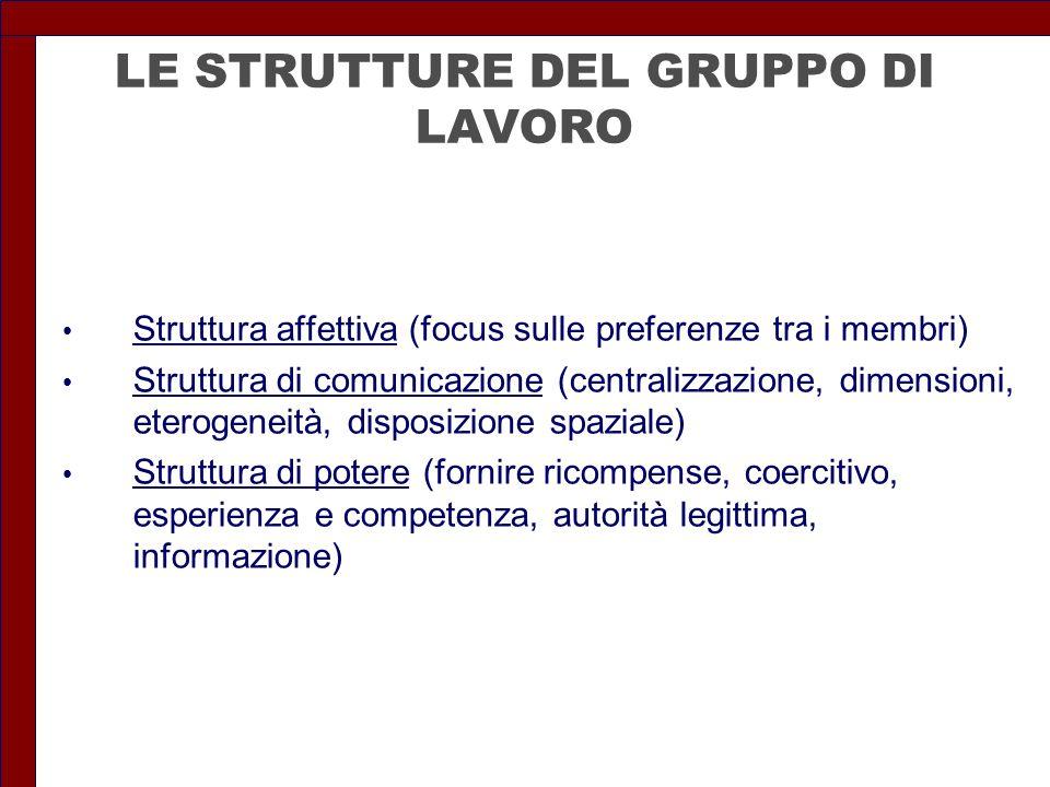 LE STRUTTURE DEL GRUPPO DI LAVORO Struttura affettiva (focus sulle preferenze tra i membri) Struttura di comunicazione (centralizzazione, dimensioni,
