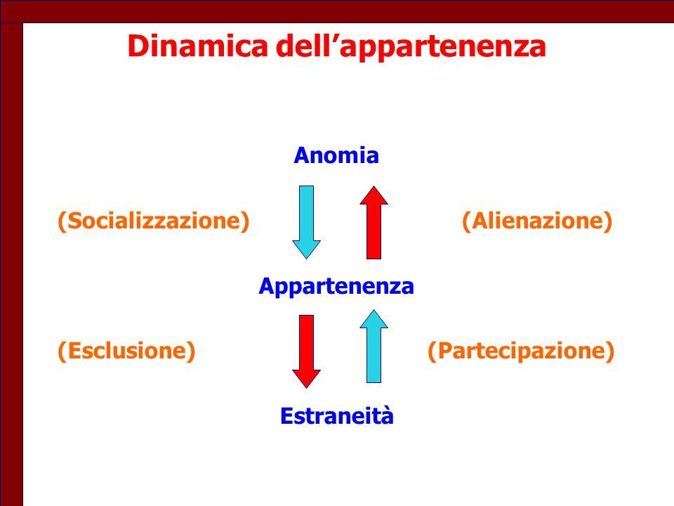 Dinamica dell'appartenenza Anomia (Socializzazione)(Alienazione) Appartenenza (Esclusione) (Partecipazione) Estraneità