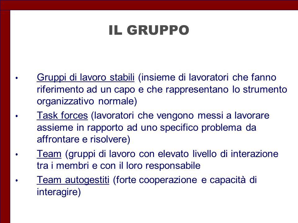 IL GRUPPO Gruppi di lavoro stabili (insieme di lavoratori che fanno riferimento ad un capo e che rappresentano lo strumento organizzativo normale) Tas