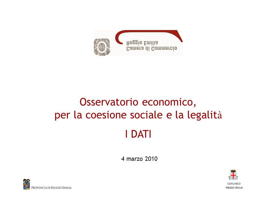 2 Imprese registrate per trimestre dal 1° trimestre 2000 al 4°trimestre 2009 indice 1° trimestre 2000=100 Il comune di Reggio Emilia, con 20.408 imprese, possiede il 35,1% delle attività del territorio provinciale.