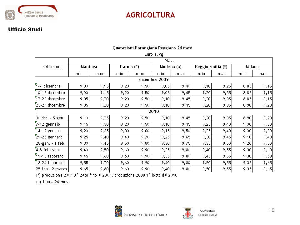 10 AGRICOLTURA COMUNE DI REGGIO EMILIA Ufficio Studi