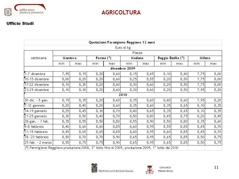 11 AGRICOLTURA COMUNE DI REGGIO EMILIA Ufficio Studi