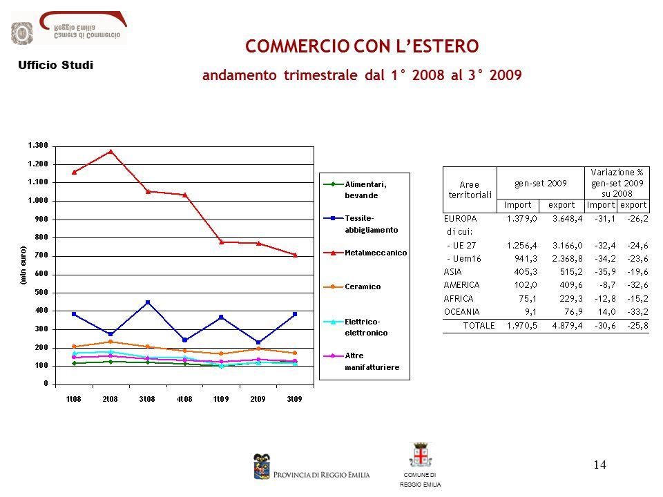 14 COMMERCIO CON L'ESTERO andamento trimestrale dal 1° 2008 al 3° 2009 COMUNE DI REGGIO EMILIA Ufficio Studi