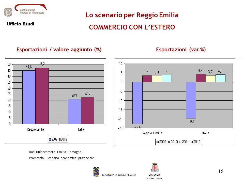 15 Lo scenario per Reggio Emilia COMMERCIO CON L'ESTERO COMUNE DI REGGIO EMILIA Esportazioni / valore aggiunto (%)Esportazioni (var.%) Dati Unioncamere Emilia Romagna.