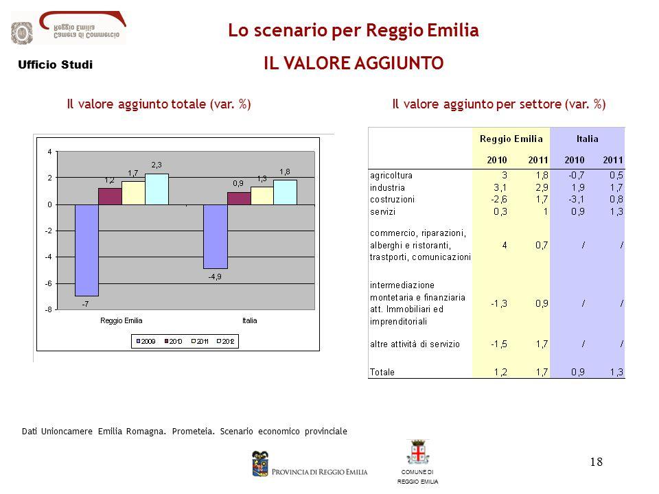 18 COMUNE DI REGGIO EMILIA Lo scenario per Reggio Emilia IL VALORE AGGIUNTO Il valore aggiunto totale (var.