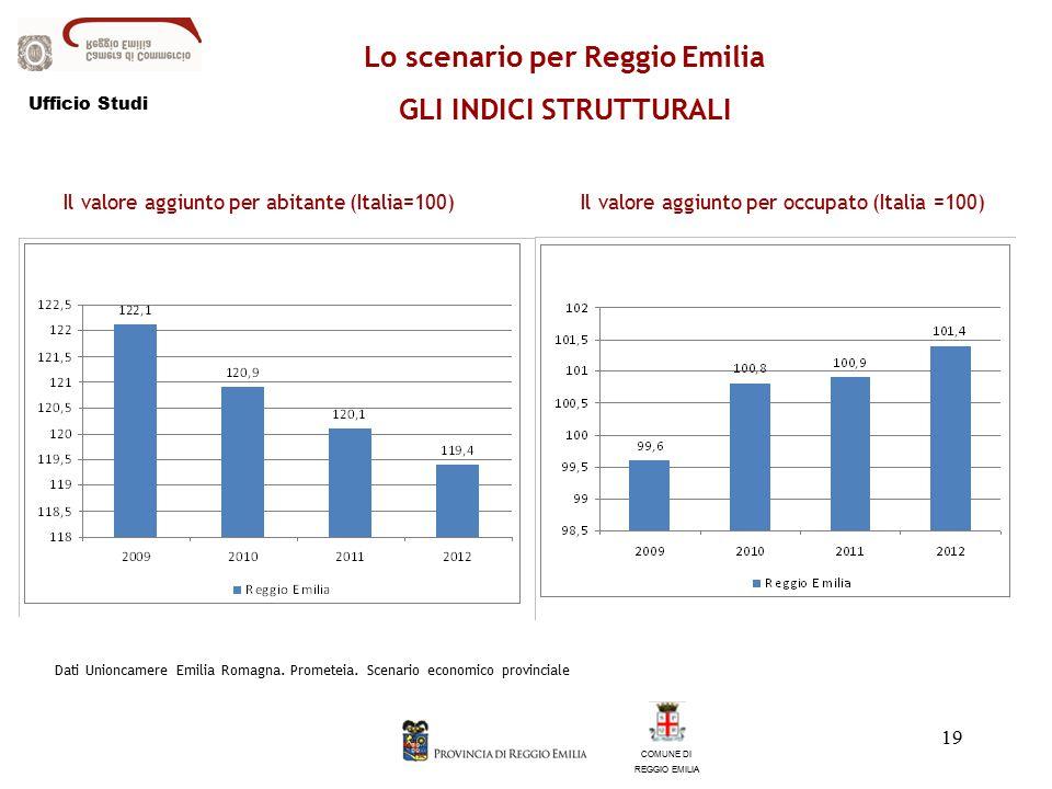 19 COMUNE DI REGGIO EMILIA Lo scenario per Reggio Emilia GLI INDICI STRUTTURALI Il valore aggiunto per abitante (Italia=100)Il valore aggiunto per occupato (Italia =100) Dati Unioncamere Emilia Romagna.