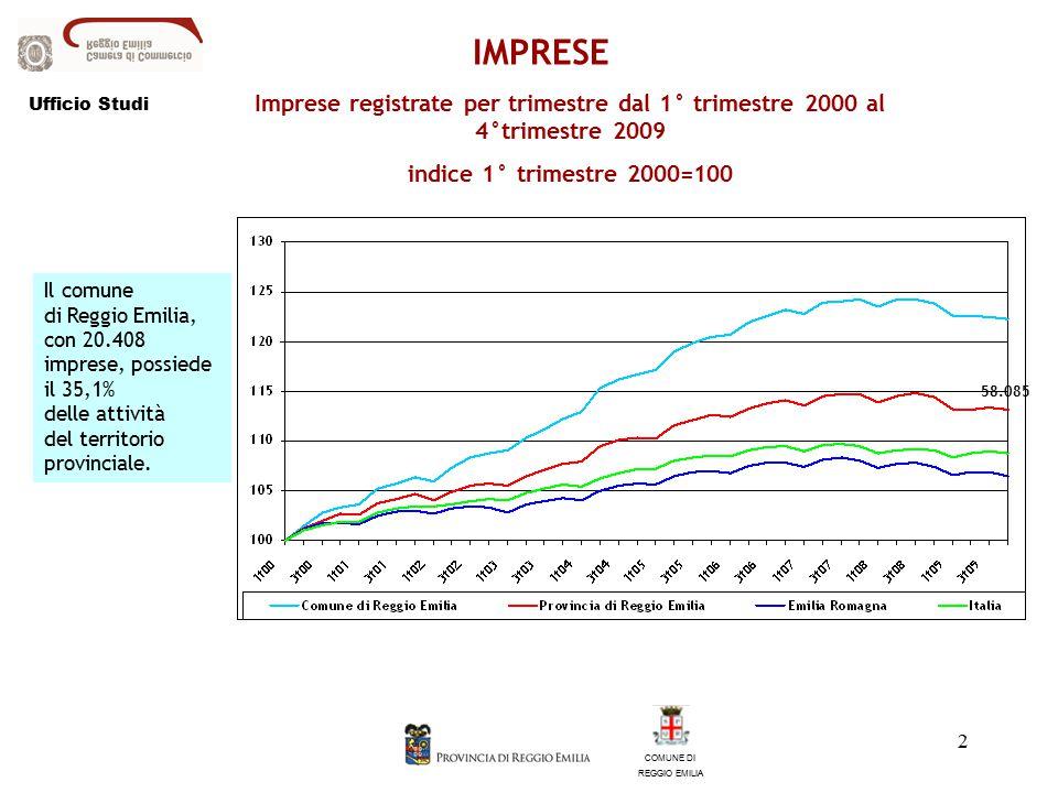 3 Imprese registrate dal 2001 al 2009 Variazioni % COMUNE DI REGGIO EMILIA IMPRESE Ufficio Studi