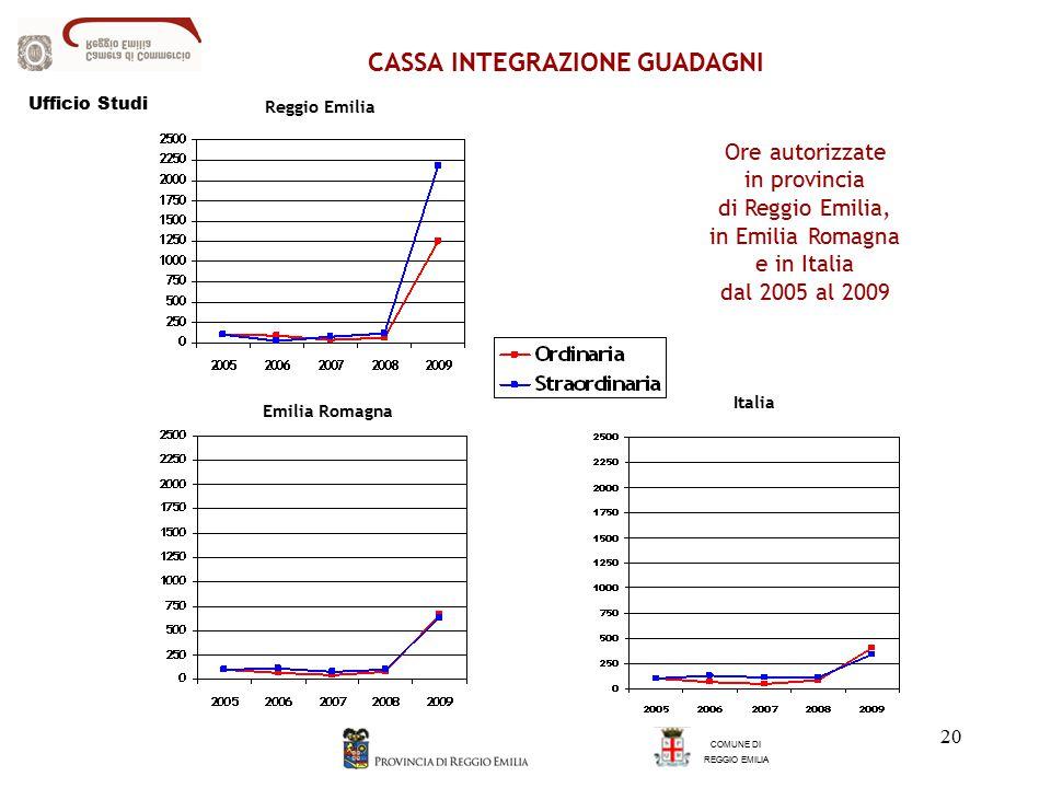 20 Emilia Romagna Reggio Emilia Italia CASSA INTEGRAZIONE GUADAGNI COMUNE DI REGGIO EMILIA Ore autorizzate in provincia di Reggio Emilia, in Emilia Romagna e in Italia dal 2005 al 2009 Ufficio Studi