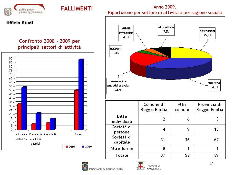 21 FALLIMENTI COMUNE DI REGGIO EMILIA Confronto 2008 - 2009 per principali settori di attività Anno 2009.