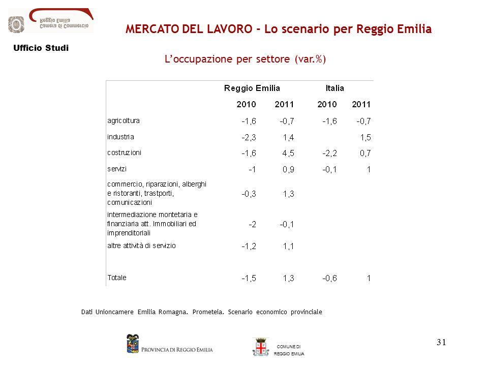 31 COMUNE DI REGGIO EMILIA L'occupazione per settore (var.%) Dati Unioncamere Emilia Romagna.