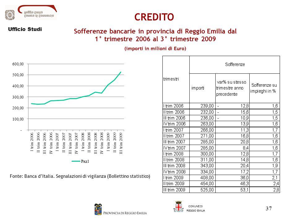 37 Sofferenze bancarie in provincia di Reggio Emilia dal 1° trimestre 2006 al 3° trimestre 2009 (importi in milioni di Euro) COMUNE DI REGGIO EMILIA CREDITO Fonte: Banca d'Italia.