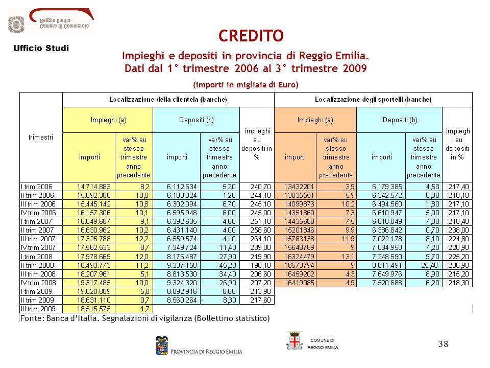 38 Impieghi e depositi in provincia di Reggio Emilia.