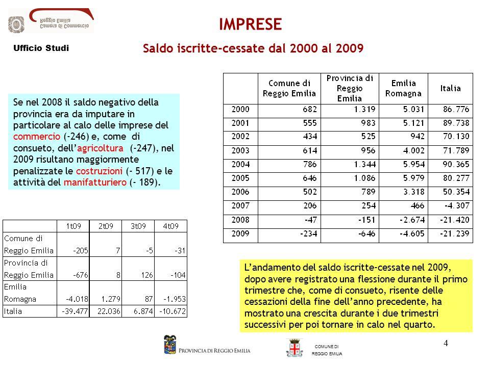 4 Saldo iscritte-cessate dal 2000 al 2009 Se nel 2008 il saldo negativo della provincia era da imputare in particolare al calo delle imprese del commercio (-246) e, come di consueto, dell'agricoltura (-247), nel 2009 risultano maggiormente penalizzate le costruzioni (- 517) e le attività del manifatturiero (- 189).