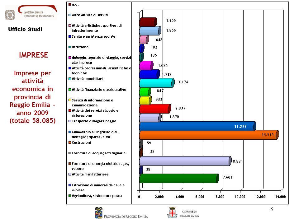 5 Imprese per attività economica in provincia di Reggio Emilia - anno 2009 (totale 58.085) COMUNE DI REGGIO EMILIA IMPRESE Ufficio Studi
