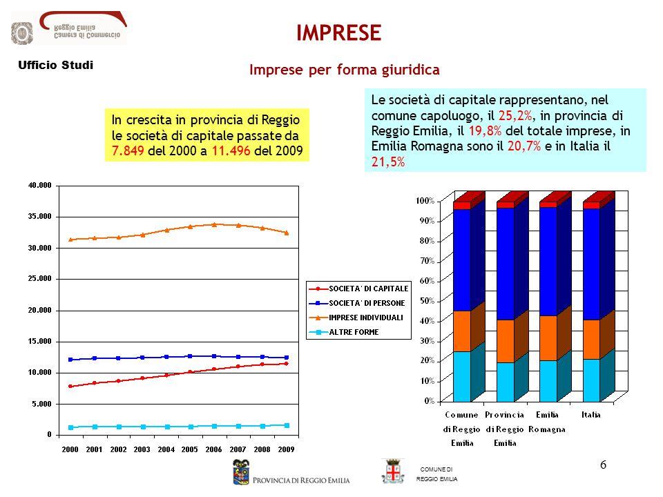 6 Imprese per forma giuridica In crescita in provincia di Reggio le società di capitale passate da 7.849 del 2000 a 11.496 del 2009 Le società di capitale rappresentano, nel comune capoluogo, il 25,2%, in provincia di Reggio Emilia, il 19,8% del totale imprese, in Emilia Romagna sono il 20,7% e in Italia il 21,5% COMUNE DI REGGIO EMILIA IMPRESE Ufficio Studi