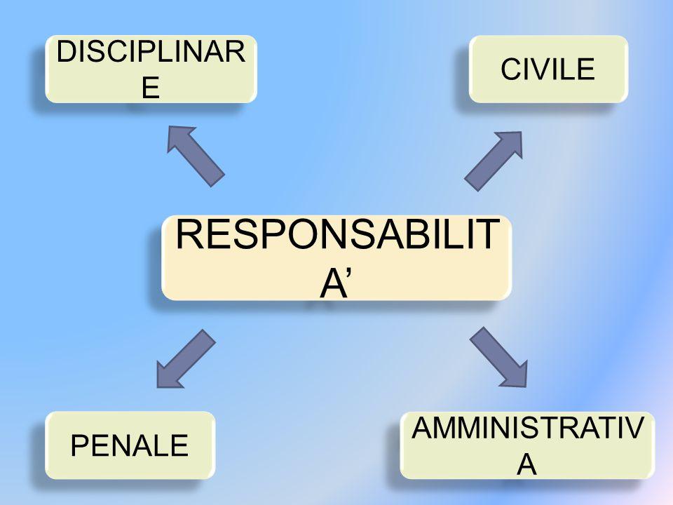 RESPONSABILIT A' DISCIPLINAR E CIVILE PENALE AMMINISTRATIV A
