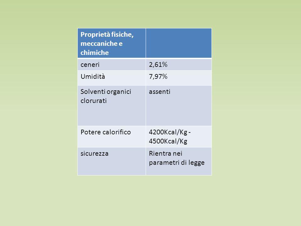 Proprietà fisiche, meccaniche e chimiche ceneri2,61% Umidità7,97% Solventi organici clorurati assenti Potere calorifico4200Kcal/Kg - 4500Kcal/Kg sicurezzaRientra nei parametri di legge