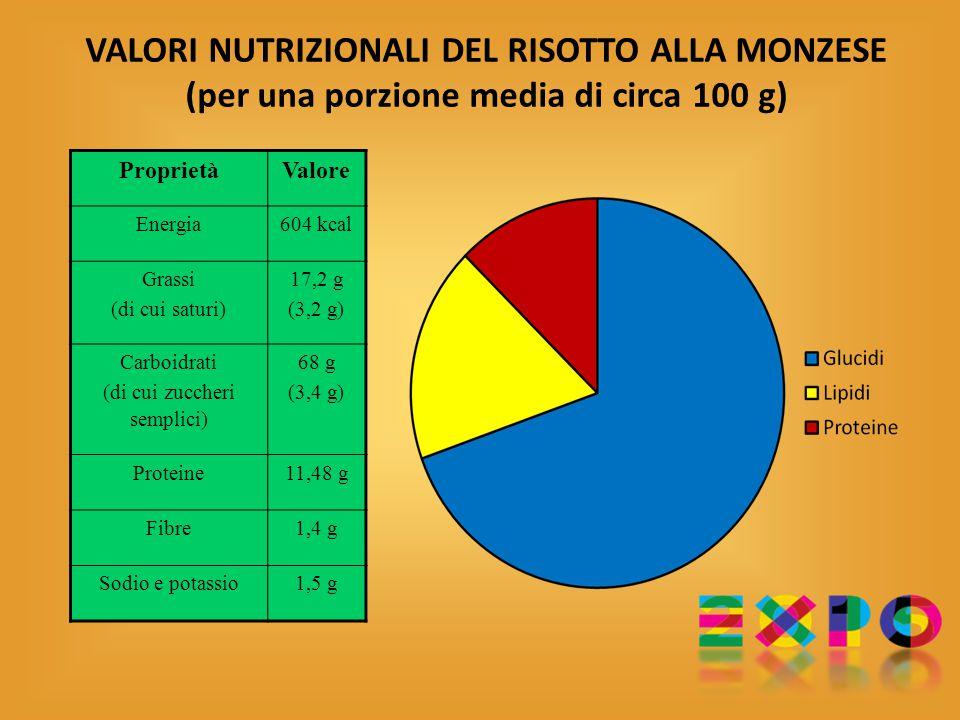 VALORI NUTRIZIONALI DEL RISOTTO ALLA MONZESE (per una porzione media di circa 100 g) ProprietàValore Energia604 kcal Grassi (di cui saturi) 17,2 g (3,2 g) Carboidrati (di cui zuccheri semplici) 68 g (3,4 g) Proteine11,48 g Fibre1,4 g Sodio e potassio1,5 g