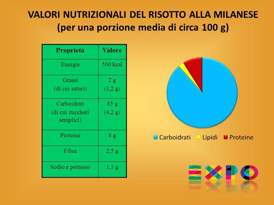VALORI NUTRIZIONALI DEL RISOTTO ALLA MILANESE (per una porzione media di circa 100 g) ProprietàValore Energia500 kcal Grassi (di cui saturi) 2 g (1,2 g) Carboidrati (di cui zuccheri semplici) 85 g (4,2 g) Proteine8 g Fibre2,5 g Sodio e potassio1,1 g