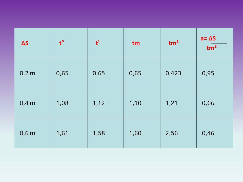 ΔS t° t¹ tm tm² a= ΔS tm² 0,2 m 0,65 0,423 0,95 0,4 m 1,08 1,12 1,10 1,21 0,66 0,6 m 1,61 1,58 1,60 2,56 0,46